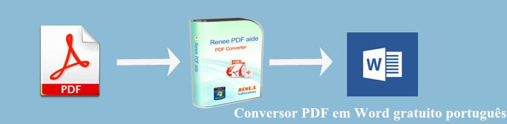 Conversor PDF em Word gratuito português