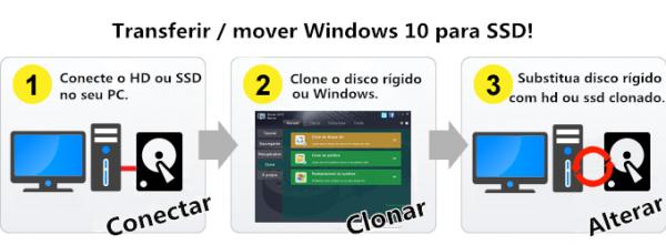 transferir / mover Windows 10 para SSD
