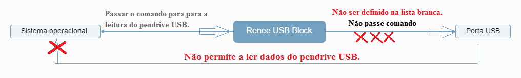 Renee USB+Block
