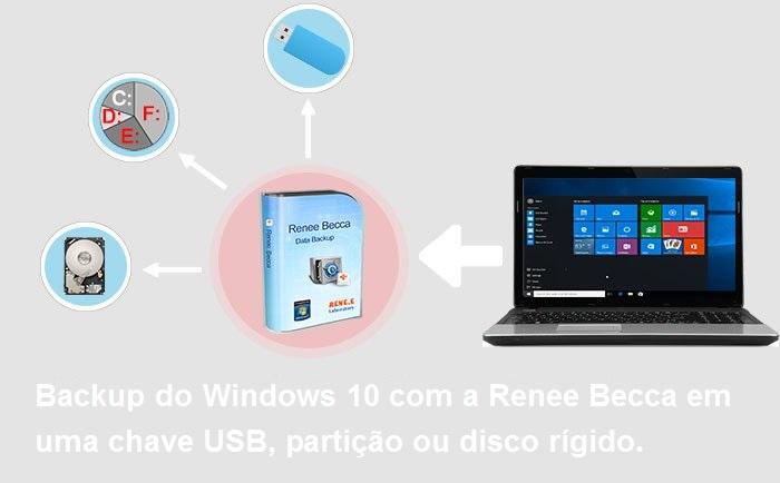 criar uma imagem de disco do Windows 10