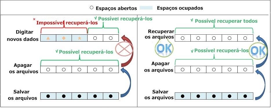 overwrite-data
