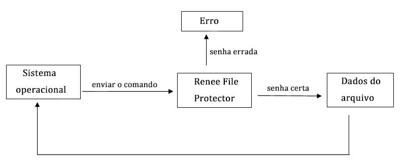 Processo de Renee File Protector