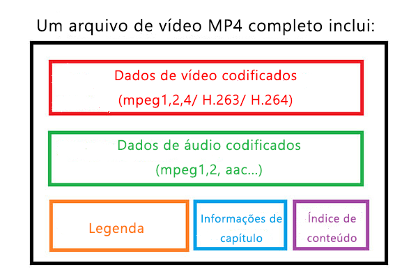 Arquivo MP4