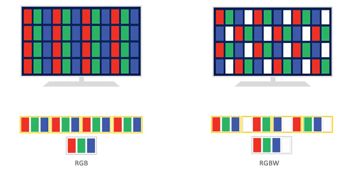 RGB e RGBW