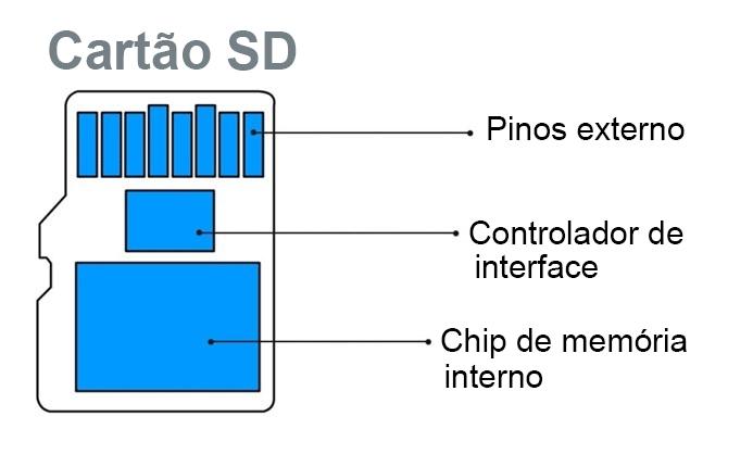 estrutura interna de cartão SD
