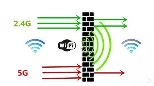 WiFi 2,4G e WiFi 5G